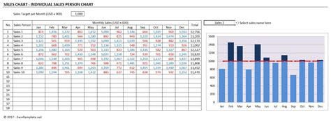 Sales Chart Excel Template by Simple Sales Chart Excel Templates