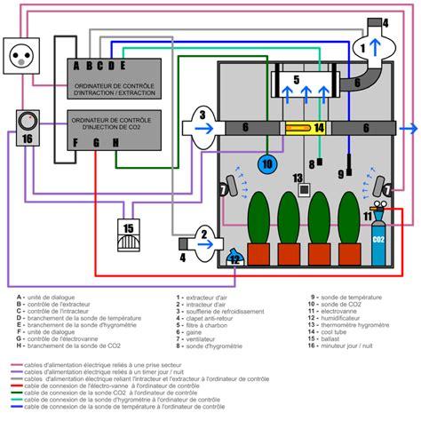 extracteur chambre de culture extracteur d air silencieux la revue compl 232 te des solutions