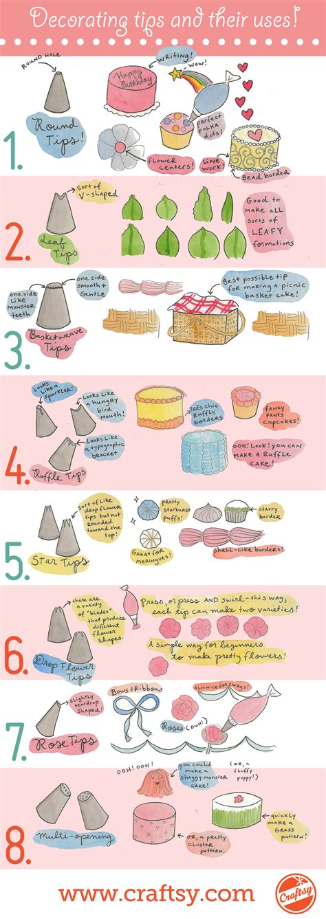 explore many cake decorating tips and their perfect uses
