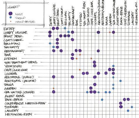 matrix diagram criteria matrix matrix adjacency diagram l ko