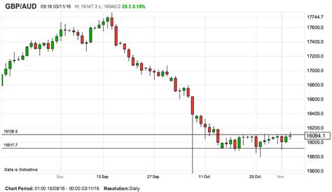 currency converter aud to gbp breakout for pound to australian dollar exchange rate