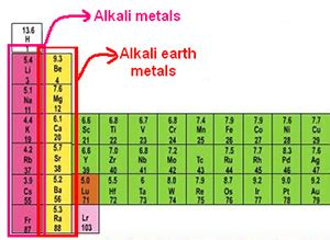alkali metals periodic table all about alkali metals