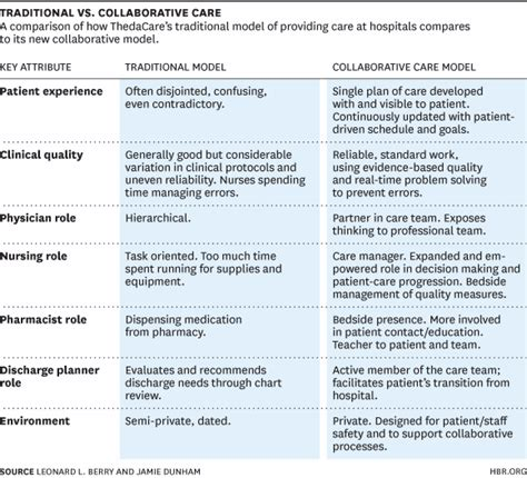 Redefining The Patient Experience With Collaborative Care Patient Plan Template