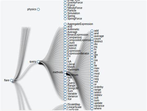 d3 layout tree css d3 tree layout weird behavior of shadow filter when