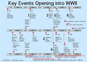 images if world war ii timeline and facts of world