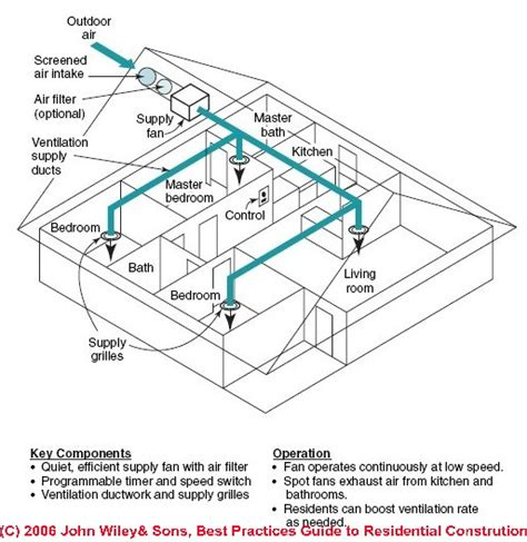 supply only fresh air ventilation system design guide