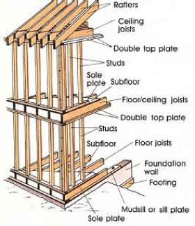 house framing terms house framing terms and diagrams sle building diagrams elsavadorla
