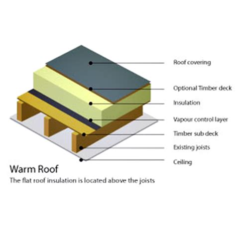 flat roof insulation details pictures to pin on