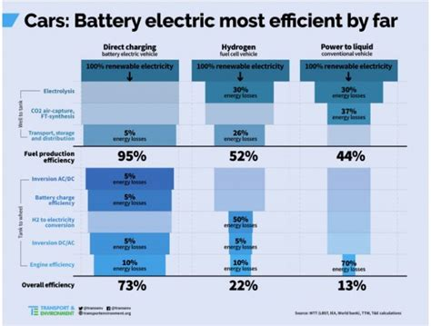 electric car efficiency efficiency compared battery electric 73 hydrogen 22