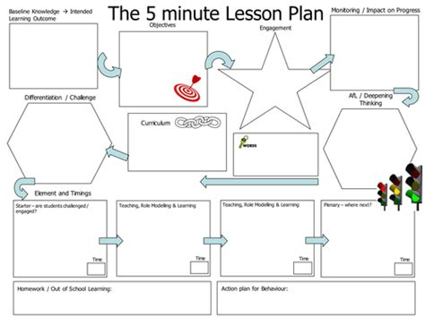 5 minute lesson plan template adapted 5 minute lesson plan by d1gn17y teaching