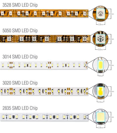 5050 led light strips what is the difference between 3528 leds and 5050 leds