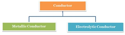 non metallic electrical conductors electrochemistry career companion