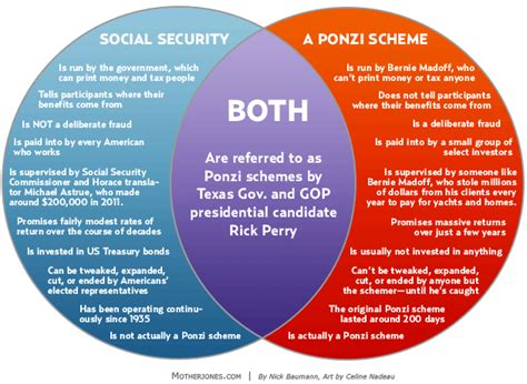 single stocks and funds venn diagram social security versus ponzi the big picture