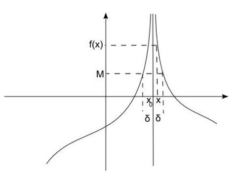 limite tende a infinito limite infinito per x tendente a un valore finito