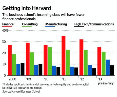 Harvard Mba Incoming Class by Business School Admissions Mba Admission