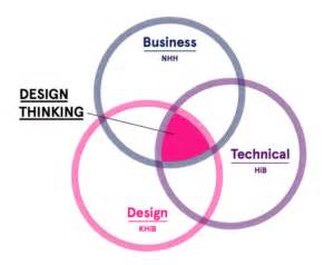 design thinking masters win admission to master program in design thinking