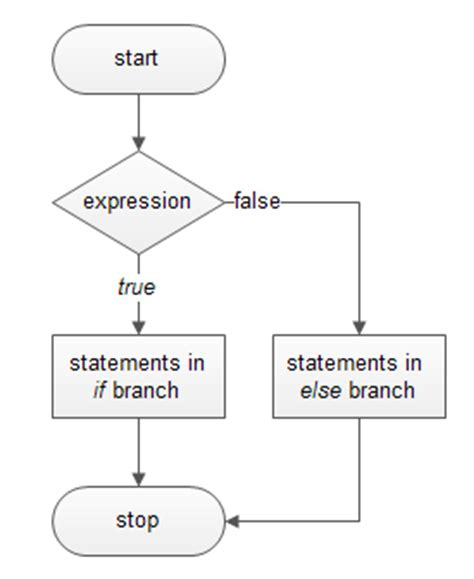 if else statement flowchart java if else statement in detail flowchart with exle