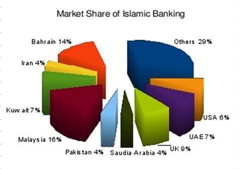 list of islamic banks in uk global islamic finance islamic banking gains momentum