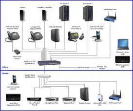 Home Network Design My Home Office Network On Soho Technology