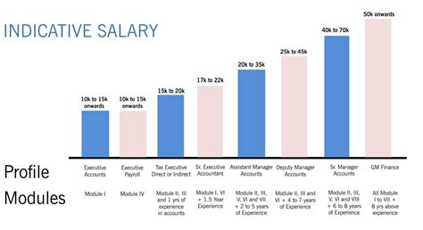 Accounting Salary With Cpa And Mba by Edupristine Business Accounting Taxation