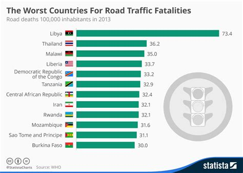 boating accident deaths per year chart the worst countries for road traffic fatalities
