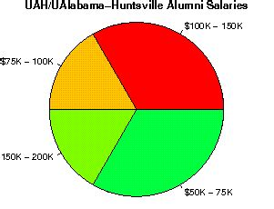 Uah Mba Admission Requirements by The Of Alabama Huntsville Studentsreview
