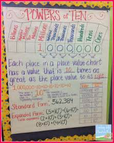 Powers Free Teaching With A Mountain View Teaching Exponents