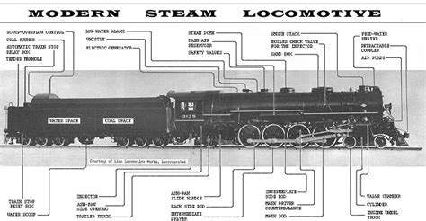 steam locomotive cab diagram steam engine locomotive diagram trains