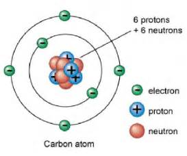 Carbon Proton What Makes An Oxygen Atom Different From A Carbon Atom A