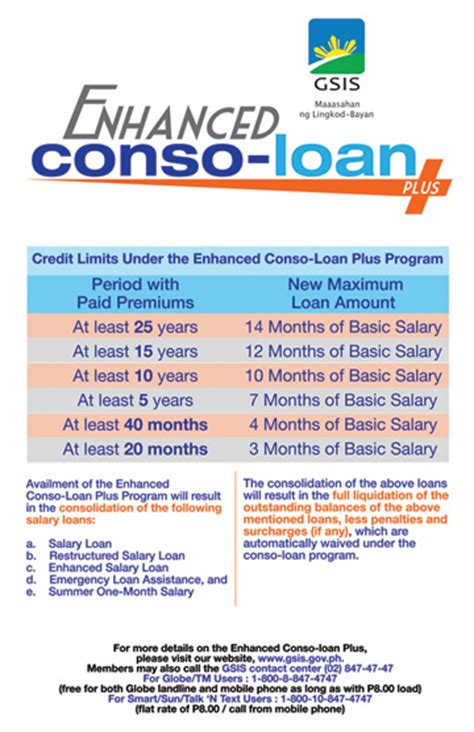 gsis housing loan program gsis hikes credit limit extends payment terms for new consoloan program