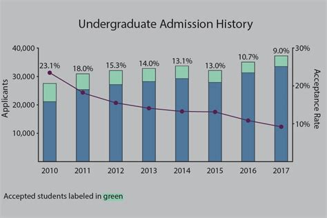 Northwestern Decision Letter northwestern acceptance rate falls to 9 percent