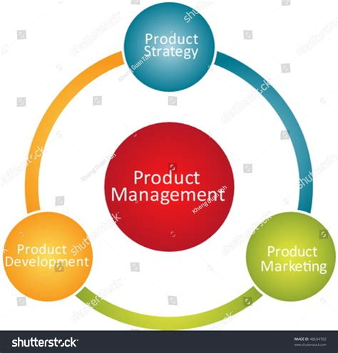Best Mba Schools For Product Management by Product Management Marketing Development Business Strategy