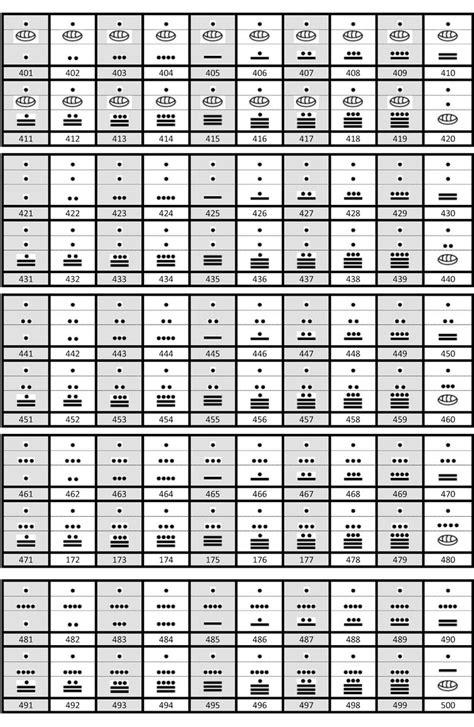 numeros mayas del 500 al 600 compro vendo en argentina numeros mayas del 400 al 500 en mam y maya brainly lat