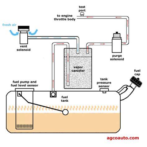 af p0456 it has returned allpar forums - Boat Gas Tank Evaporation