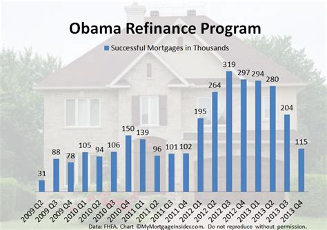 obama house loan program the obama refinance program what is it and how do i qualify