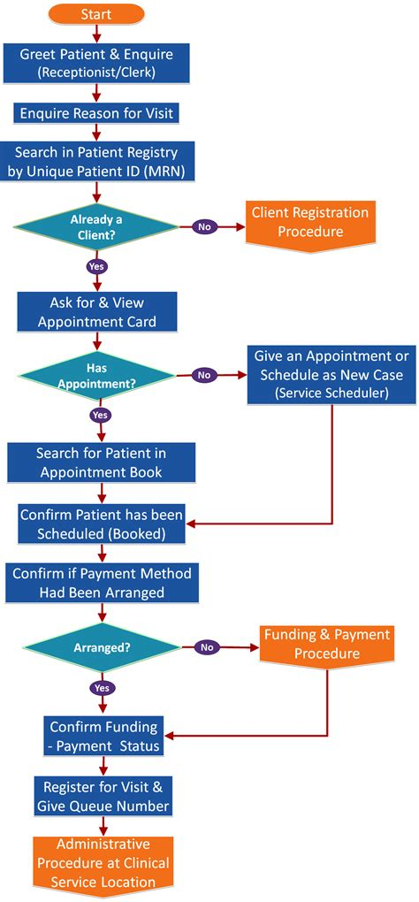 patient workflow in a hospital patient administration health care service delivery