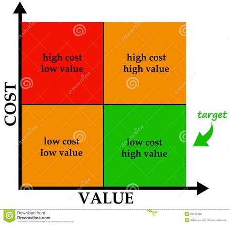 cost and value stock illustration image of evaluation