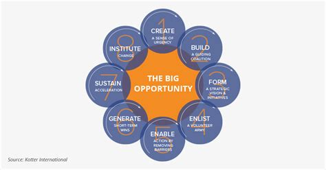 kotter barriers to change how learning development can lead to organizational change