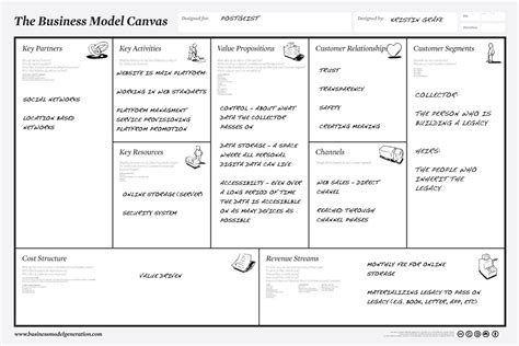 business model canvas layout business model canvas a simple tool for designing