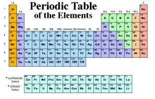 Chemistry The Periodic Table And Periodicity by Chemistry Periodic Table