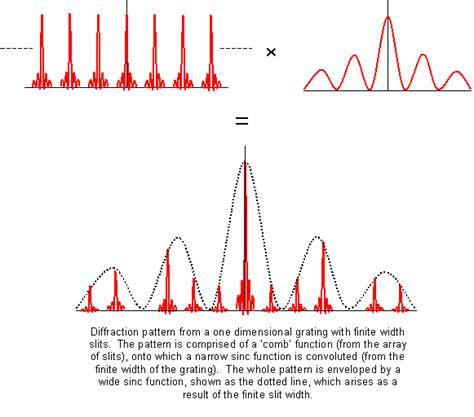 x ray diffraction pattern fourier transform diffraction pattern