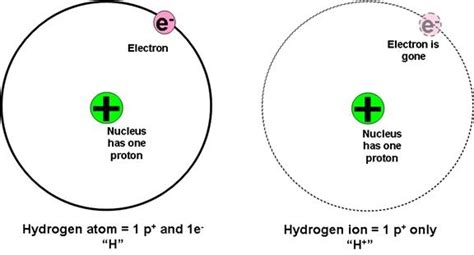 Definition Of Protons In Chemistry by B Subatomic Particles Nucleus Proton Neutron Electron