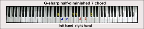 G-sharp Piano Chords G Sharp Minor Chord Piano
