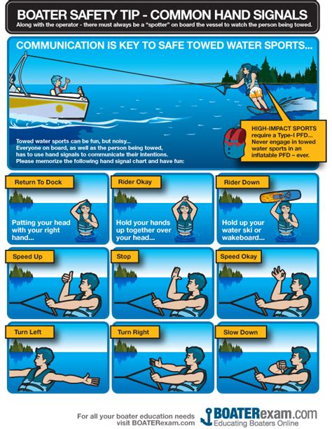 water skiing boat safety common hand signals for boat towed sports 2019 houston