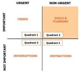 important urgent matrix template coaching tools 101 the urgent important matrix what is