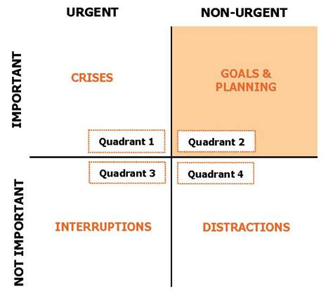 coaching tools 101 the urgent important matrix what is