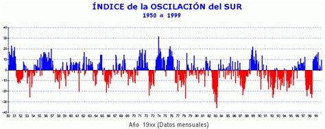 oscilacion sur opiniones de indice de oscilacion sur