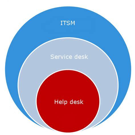 help desk vs service desk quot help desk quot vs quot service desk quot vs quot itsm quot
