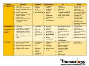 printable drug cards for nursing students free printable drug cards antibiotics nurseology blog