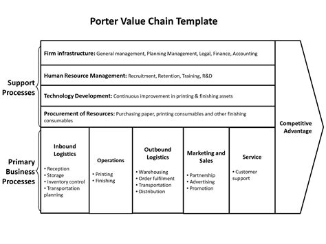 value chain template porter s five forces swot analysis value chain etc